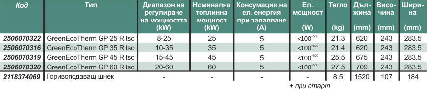 ™ Технически показатели GreenEco Therm GP XX R TSC