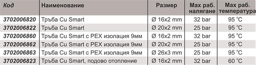 Меки медни тръби CUSMART Technical date 2