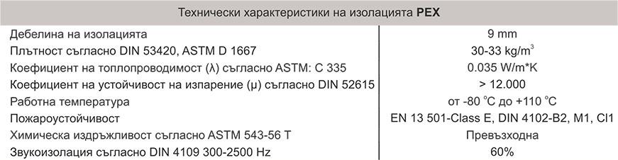Меки медни тръби CUSMART Technical date