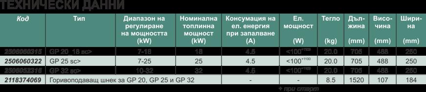 Самопочистваща пелетна горелка GP 20_18 sc, GP 25 sc, GP 32 sc Technical data