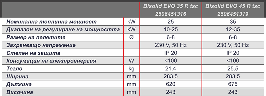 Bisolid EVO XX R TSC Technical date bc