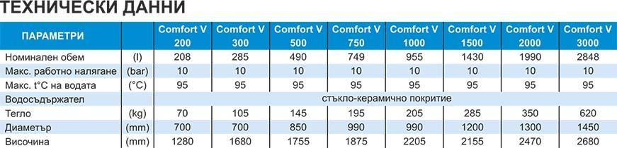 Emmeti Буферни съдове COMFORT V Technical date