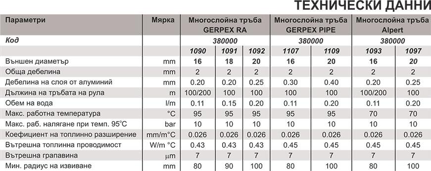Emmeti Многослойни тръби GERPEX Technical date 2