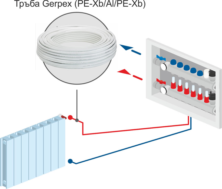 Emmeti Многослойни тръби GERPEX Technical date