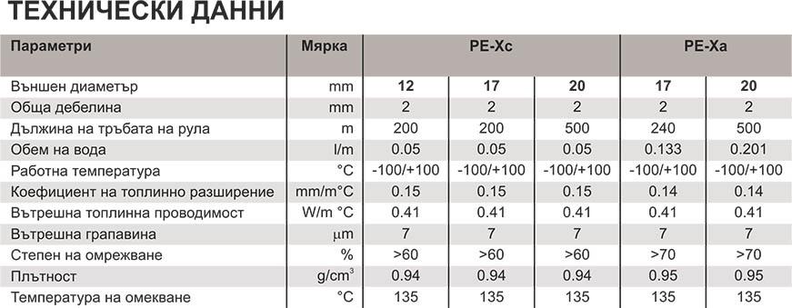 Emmeti Тръби с кислородна защита PE Xc Technical date
