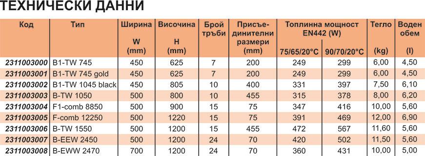 GreenEco Therm Неръждаеми лири за баня Technical date