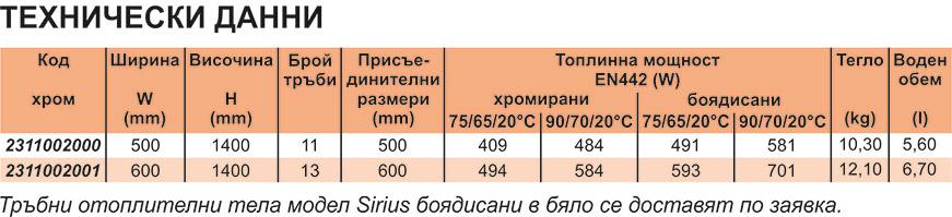 GreenEco Therm Тръбни отоплителни тела SIRIUS Technical date