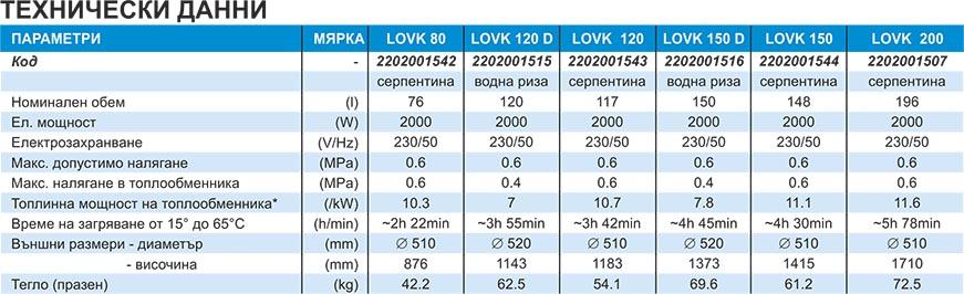 TATRAMAT Комбинирани бойлери LOVK Technical date
