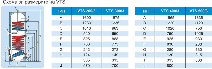 TATRAMAT Комбинирани бойлери VTS Technical date 2