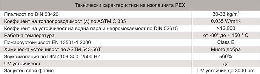 Talos Медни тръби ECUTHERM SOLAR™ Technical date 2