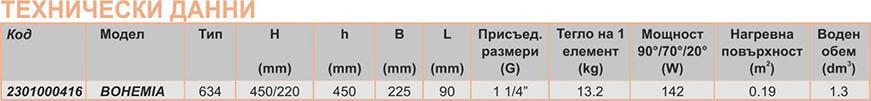 VIADRUS Чугунени радиатори BOHEMIA Technical date