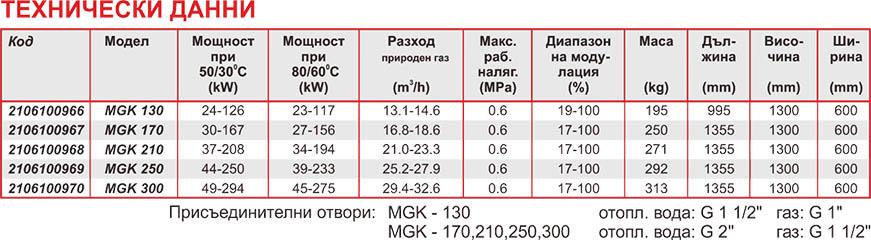 Wolf™ Стационарен кондензен газов котел MGK 2 Technical date