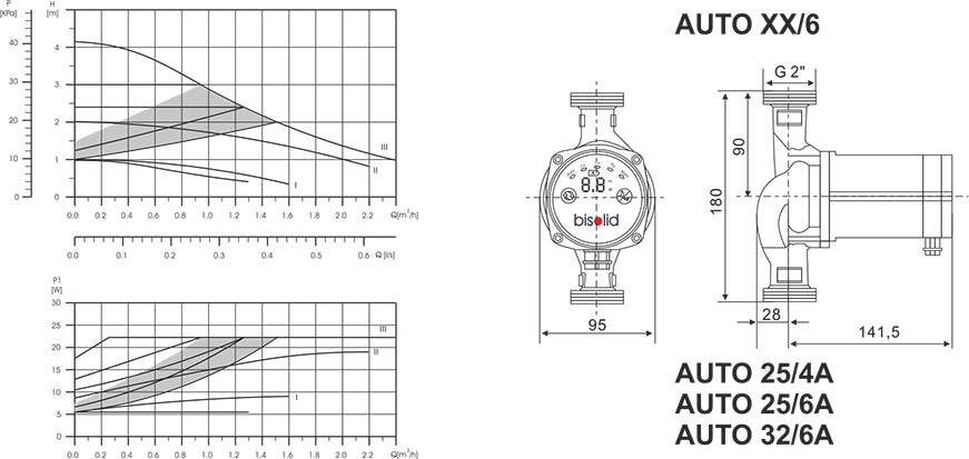 Bisolid AUTO XX _ XA Technical date