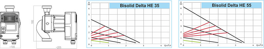 Bisolid DELTA HE Technical date 03