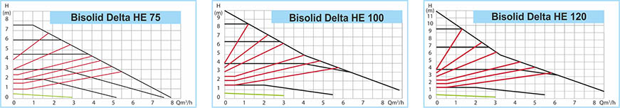 Bisolid DELTA HE Technical date 04