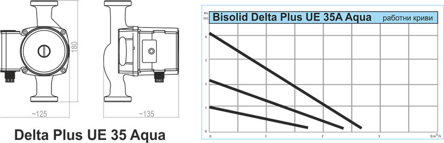 Bisolid DELTA Plus UE AQUA Technical date 2