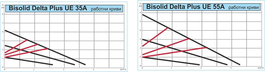 Bisolid DELTA Plus UE Technical date 03