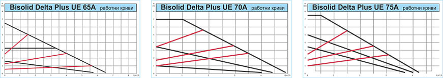 Bisolid DELTA Plus UE Technical date 04
