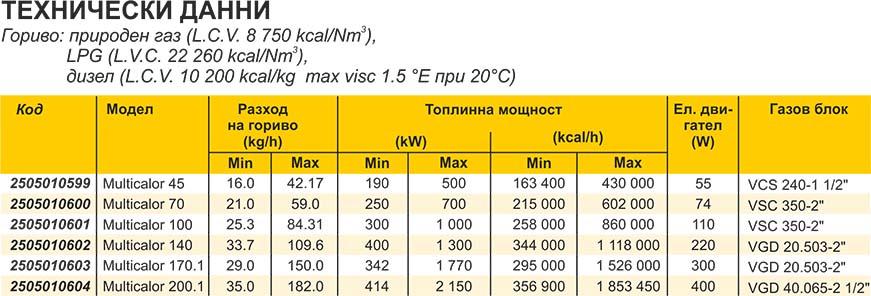 Ecoflam MULTICALOR Technical date 2