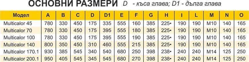Ecoflam MULTICALOR Technical date 3