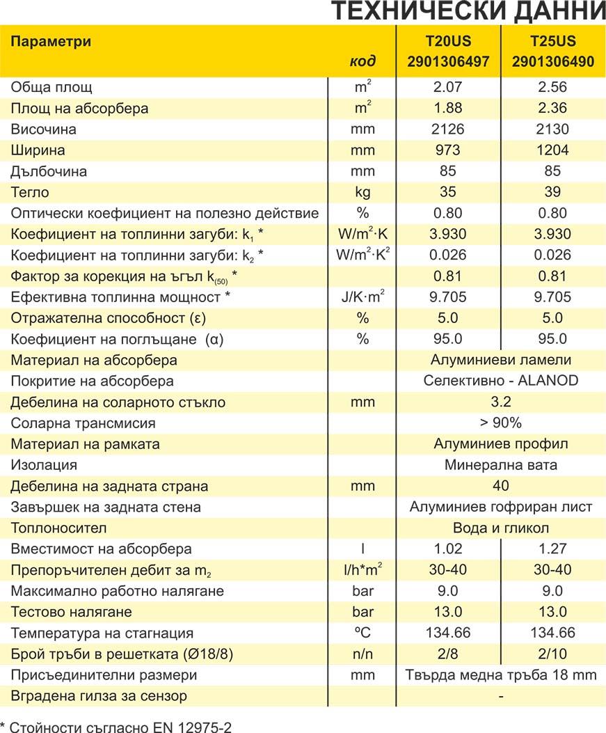 GreenEcoTherm Слънчеви колектори T20US_T25US Technical date