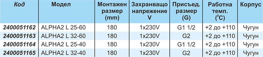 Grundfos ALPHA 2 Technical date