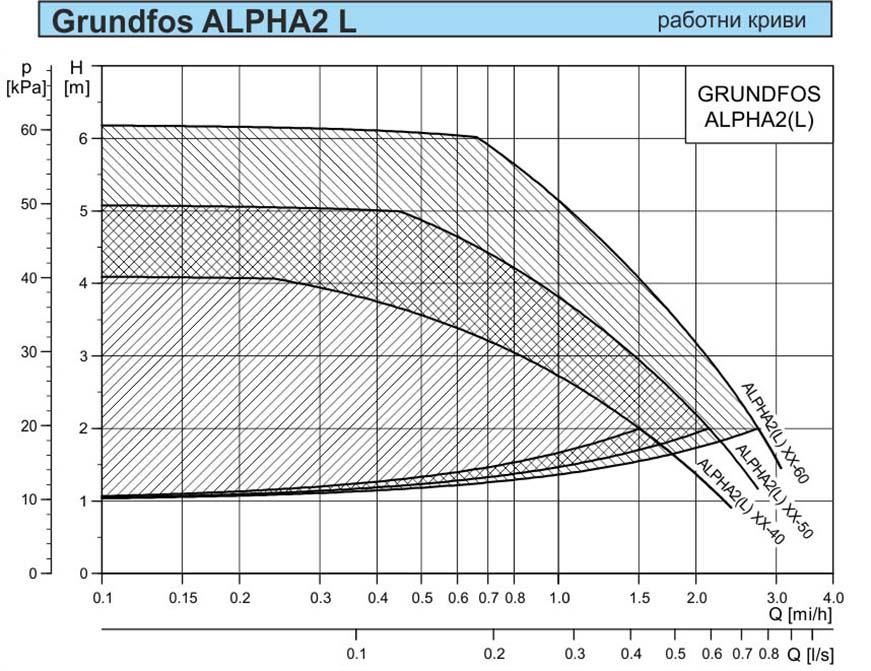 Grundfos ALPHA 2 Technical date02