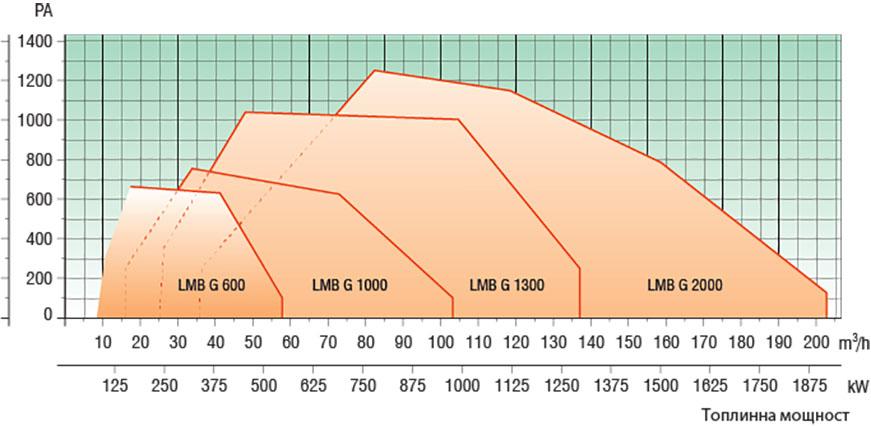 Lamborghini LMB G Модулиращи Technical date