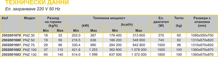 Lamborghini PNZ Technical date 2
