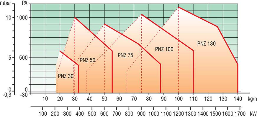 Lamborghini PNZ Technical date