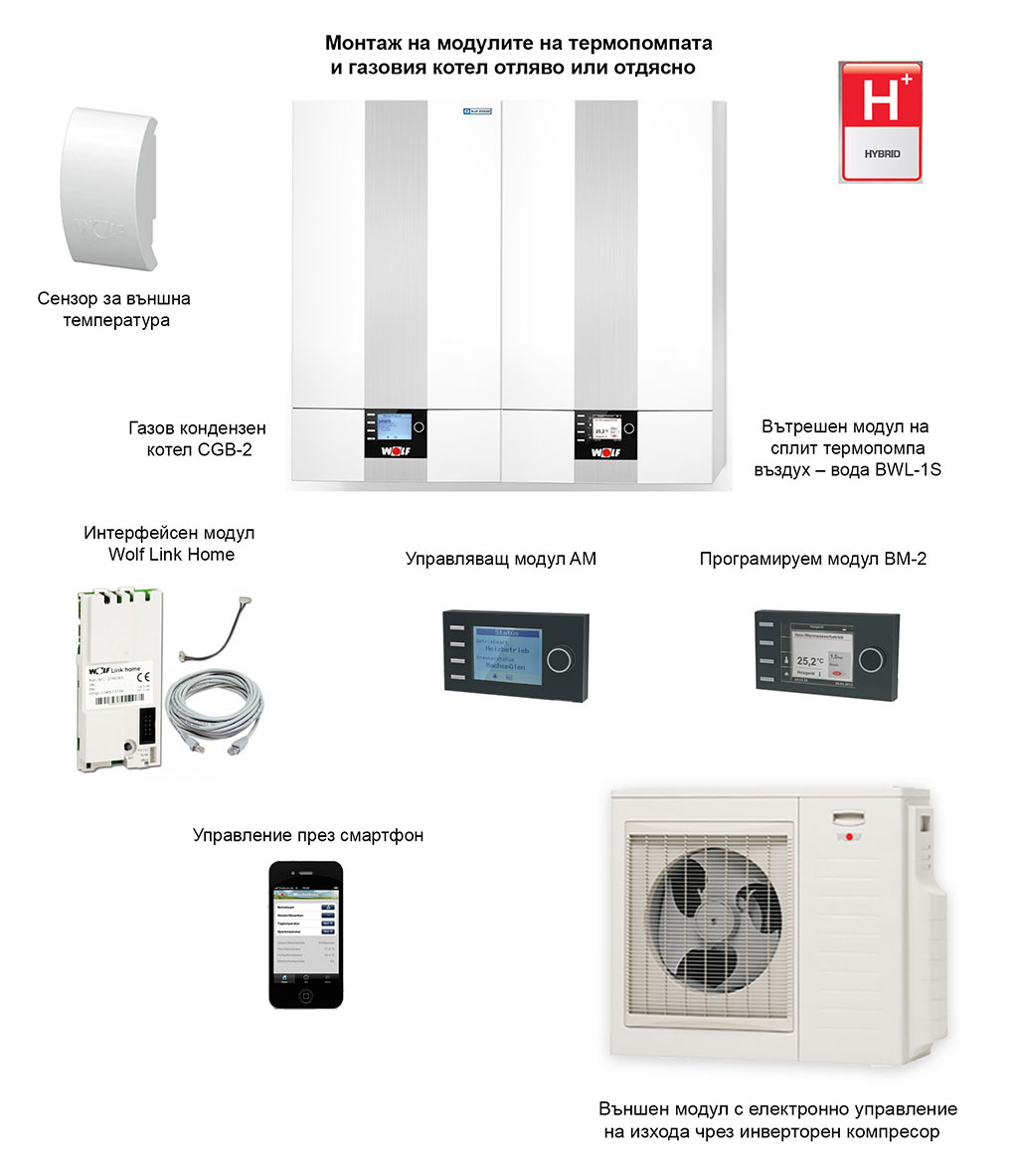 Hybrid_heating_system