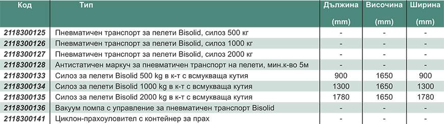 Bisolid-Пневматичен-транспорт-за-пелети-Technical-date