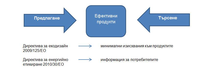 Директиви 2019