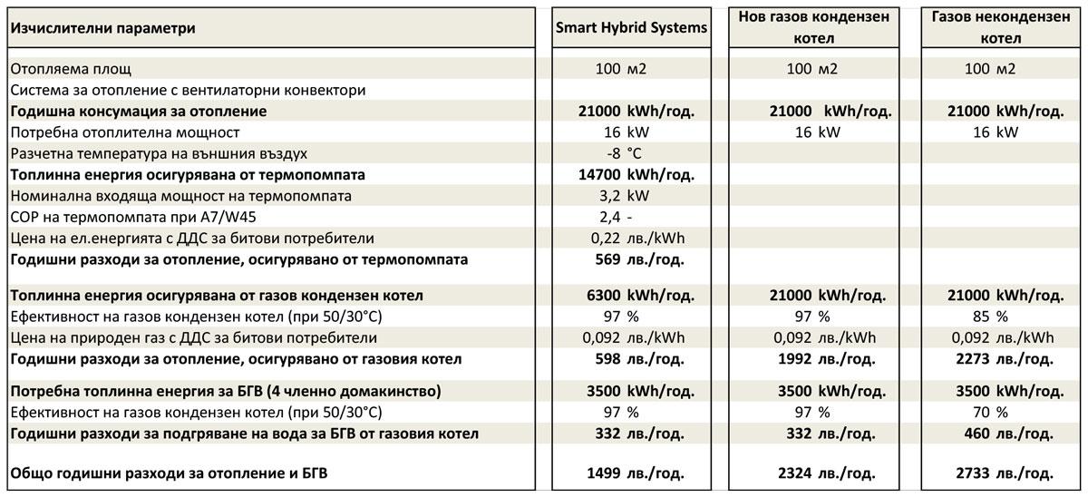 Хибридни-системи-икономически-анализ_2019_